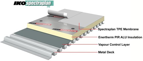 mechanically fixed single ply roofing system