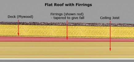 flat roof firrings