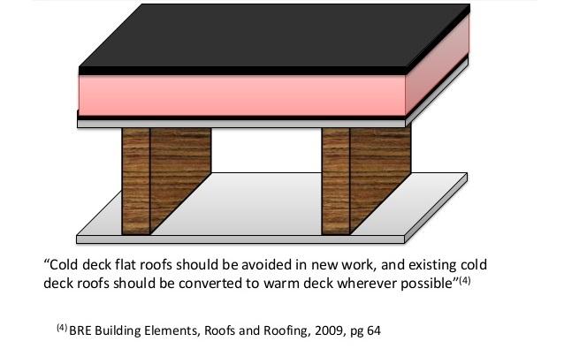flat_roof_best_design_practice