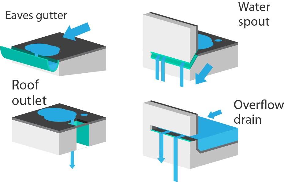 flat_roof_drainage_diagram